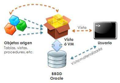Vista materializada y vista convencional en Bases de Datos Oracle