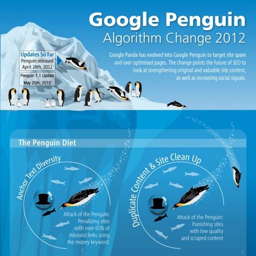 Google Penguin; y cómo afecta al SEO
