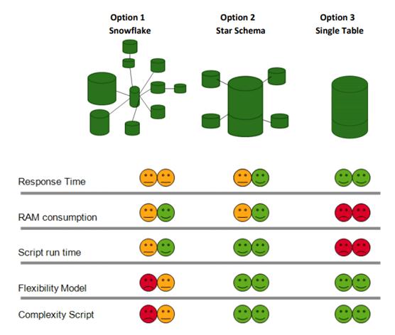 Qlikview modelo de datos